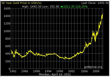 Thirty years Gold price value. Source GoldPrice.org