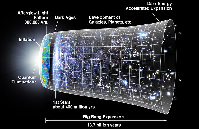 Illustration of evolution of the universe from the Big Bang. In this diagram, the universe is represented in two dimensions and the third (horizontal) dimension is time, increasing to the right. (Image - NASA/WMAP Science Team)